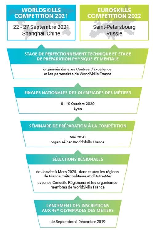 Calendrier WorldSkills France